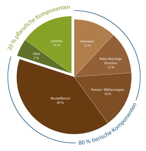 Kreisdiagramm Aufteilung BARF-Mahlzeiten