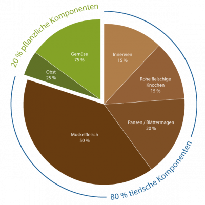 Diagramm Beutetierprinzip | Frostfutter Perleberg